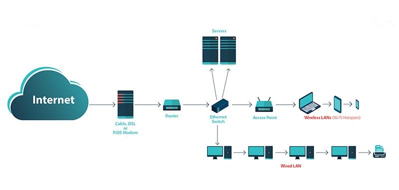 Návrh a realizácia siete